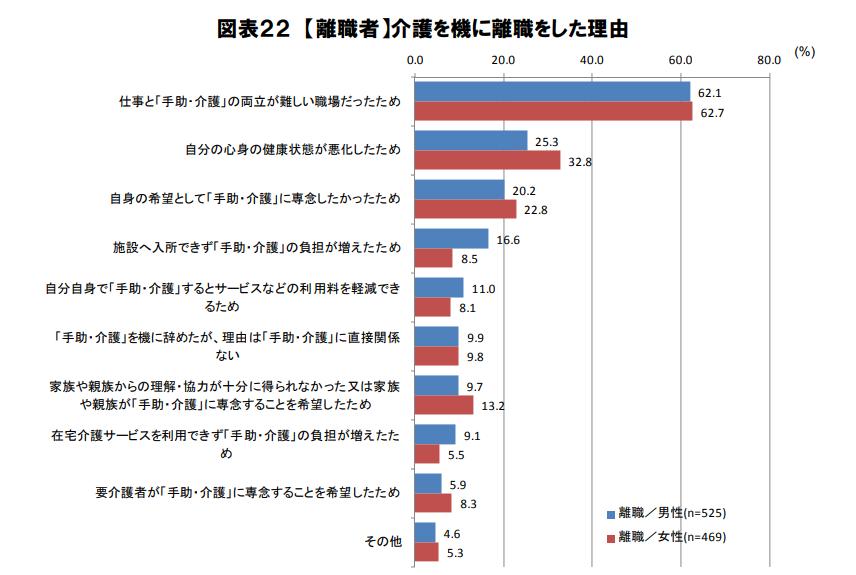 三菱UFJリサーチ&コンサルティング株式会社「仕事と介護の両立に関する労働者アンケート調査」