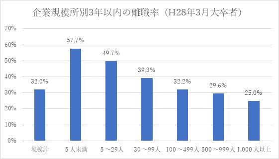 企業規模別3年以内の離職率(大卒者)