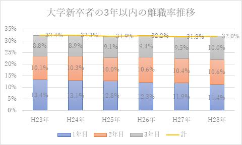 大卒者の3年以内の離職率推移のグラフ