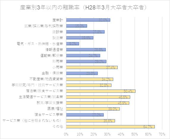 産業別3年以内の離職率(大卒者)