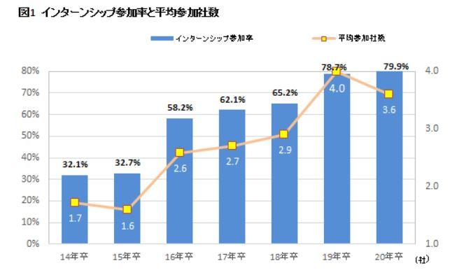 インターンのメリット・デメリットについて徹底解説_インターン参加者の増加
