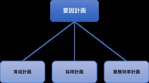 採用人数の決め方、要員計画の意味、作成方法を紹介