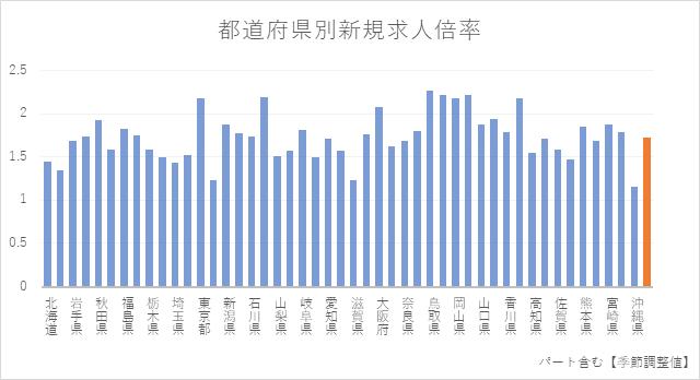 2020年時点都道府県別の新規求人倍率