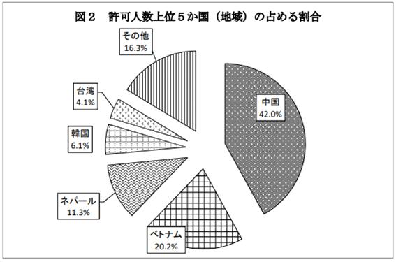 許可人数トップの地域は中国_外国人留学生の採用のメリットと注意点