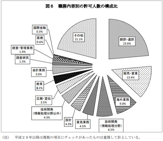 許可人数の多い職務は「翻訳・通訳」外国人留学生の採用のメリットと注意点