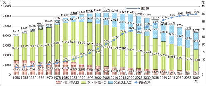 少子高齢化の進行と人口減少社会の到来