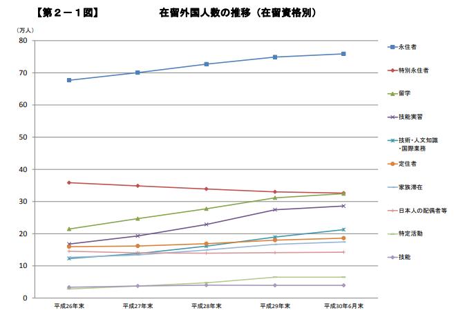 永住者や日本人の配偶者等が増加している