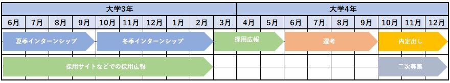 一般的な採用スケジュール例(就活ルールに則った場合)