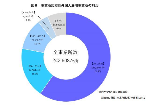 事業所規模別外国人雇用事業所の割合