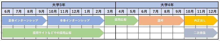 一般的な採用スケジュール例(就活ルール)