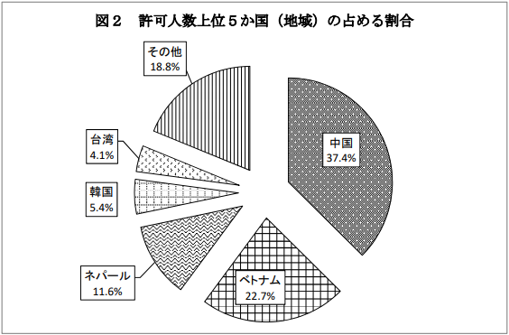 令和元年における留学生の日本企業等への就職状況について