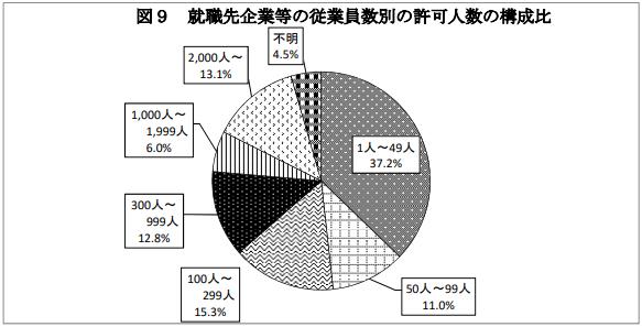 令和元年における留学生の日本企業等への就職状況について2