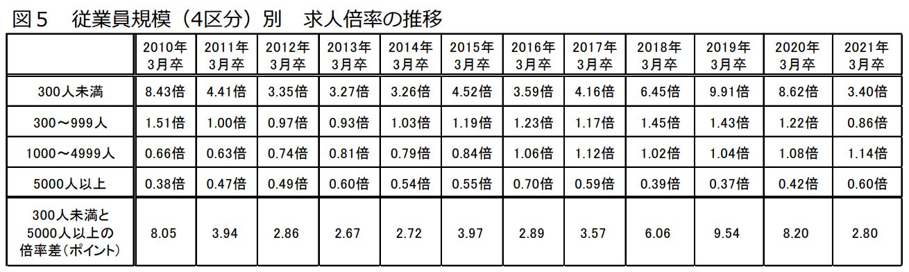 第37回 ワークス大卒求人倍率調査(2021年卒)