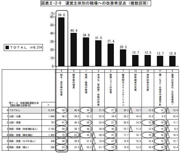 引用:東京都福祉保健局「東京都保育士実態調査」