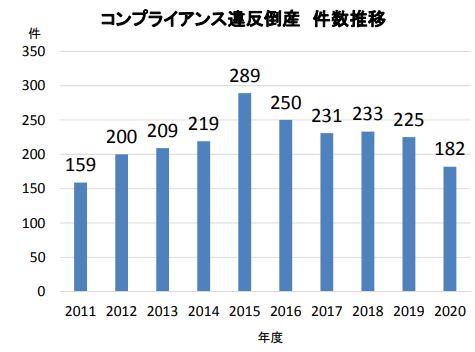 「コンプライアンス違反企業の倒産動向調査(2020 年度)」