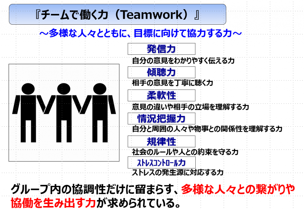 チームで働く力(チームワーク)
